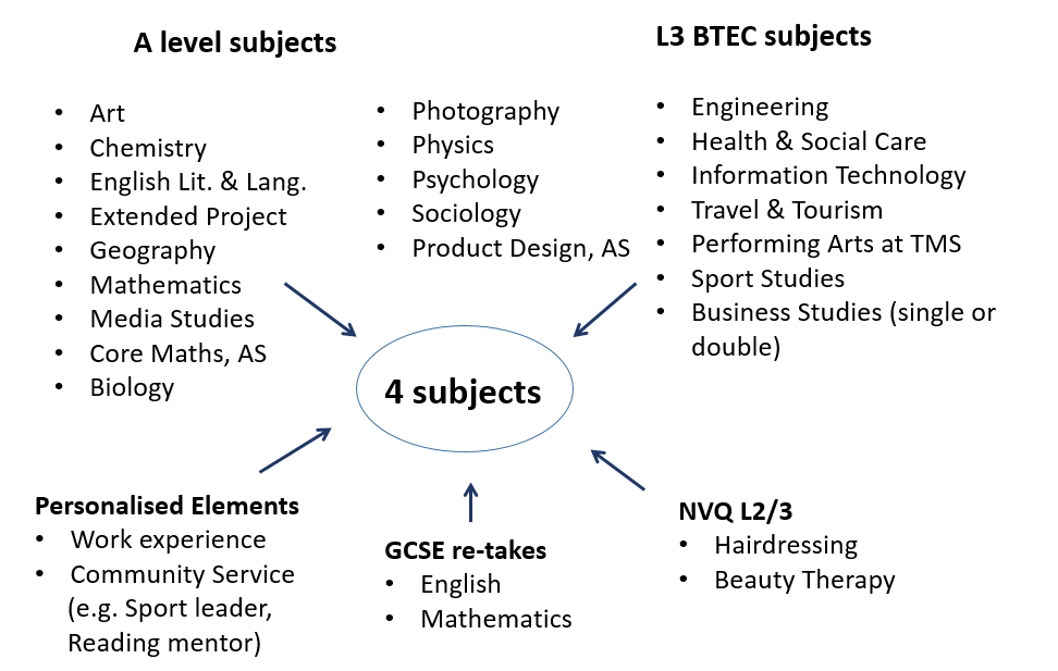 Cosmetology sixth form college subjects